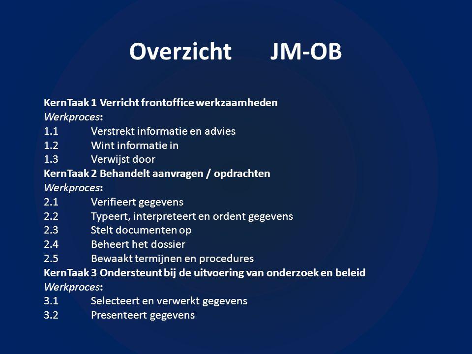 Overzicht JM-OB KernTaak1 Verricht frontoffice werkzaamheden Werkproces: 1.1Verstrekt informatie en advies 1.2Wint informatie in 1.3Verwijst door KernTaak2 Behandelt aanvragen / opdrachten Werkproces: 2.1Verifieert gegevens 2.2Typeert, interpreteert en ordent gegevens 2.3Stelt documenten op 2.4Beheert het dossier 2.5Bewaakt termijnen en procedures KernTaak3 Ondersteunt bij de uitvoering van onderzoek en beleid Werkproces: 3.1Selecteert en verwerkt gegevens 3.2Presenteert gegevens