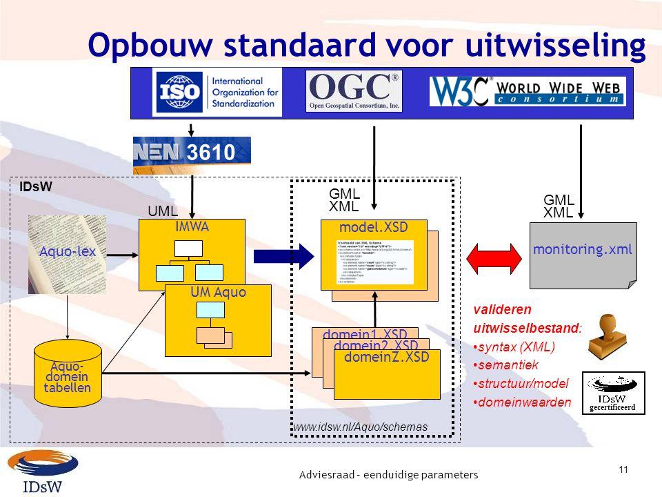 Adviesraad – eenduidige parameters 11 model.XSD Opbouw standaard voor uitwisseling IMWA model.XSD Aquo- domein tabellen Aquo-lex 3610 UML GML XML UM A