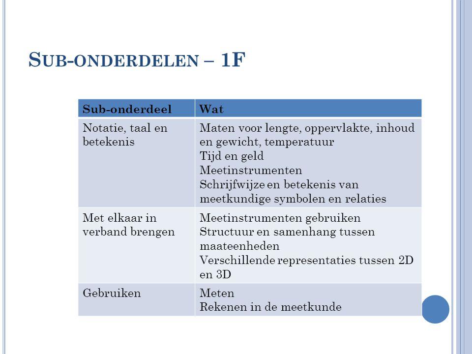 S UB - ONDERDELEN – 1F Sub-onderdeelWat Notatie, taal en betekenis Maten voor lengte, oppervlakte, inhoud en gewicht, temperatuur Tijd en geld Meetins