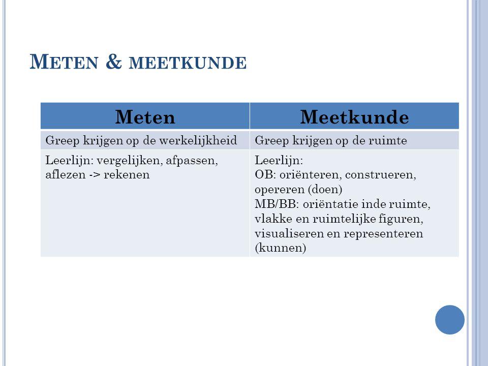 M ETEN & MEETKUNDE MetenMeetkunde Greep krijgen op de werkelijkheidGreep krijgen op de ruimte Leerlijn: vergelijken, afpassen, aflezen -> rekenen Leerlijn: OB: oriënteren, construeren, opereren (doen) MB/BB: oriëntatie inde ruimte, vlakke en ruimtelijke figuren, visualiseren en representeren (kunnen)