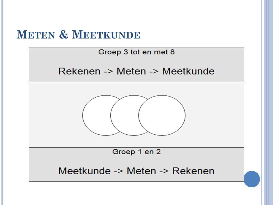 M ETEN & M EETKUNDE