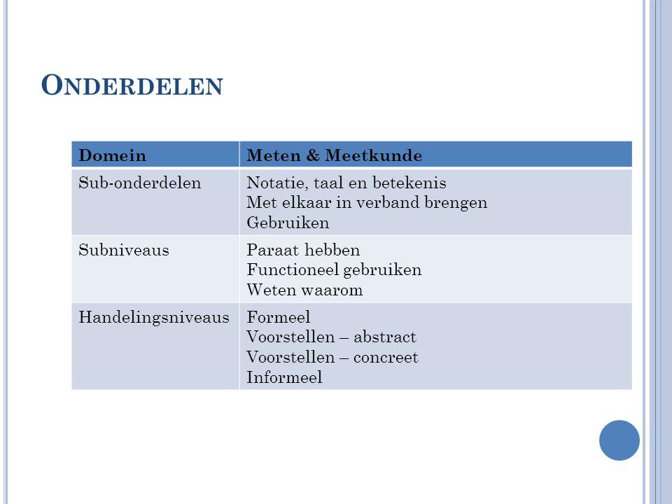 O NDERDELEN DomeinMeten & Meetkunde Sub-onderdelenNotatie, taal en betekenis Met elkaar in verband brengen Gebruiken SubniveausParaat hebben Functione