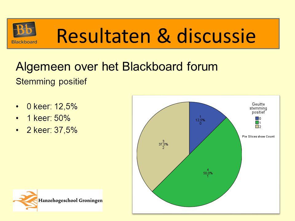 Algemeen over het Blackboard forum Stemming positief 0 keer: 12,5% 1 keer: 50% 2 keer: 37,5% Resultaten & discussie