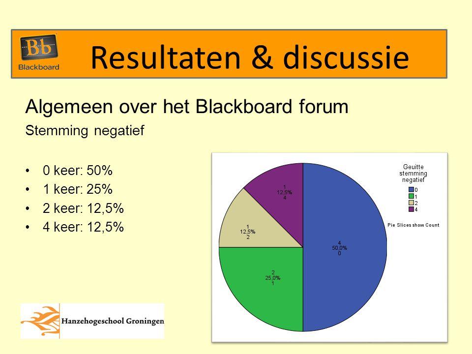Algemeen over het Blackboard forum Stemming negatief 0 keer: 50% 1 keer: 25% 2 keer: 12,5% 4 keer: 12,5% Resultaten & discussie