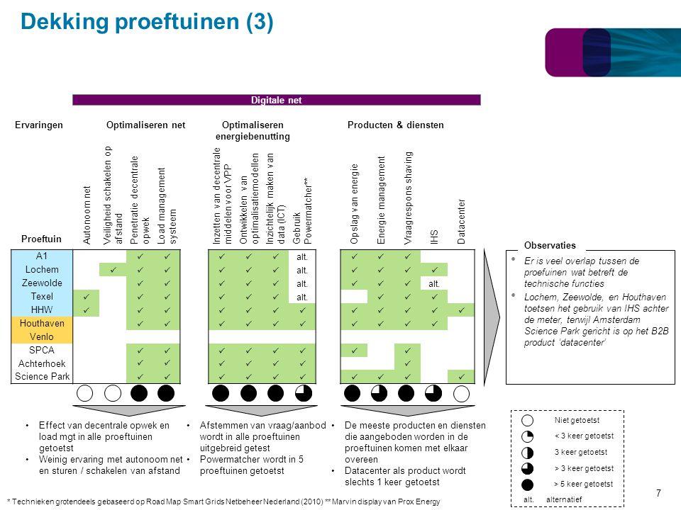 Dekking proeftuinen (3) Er is veel overlap tussen de proefuinen wat betreft de technische functies Lochem, Zeewolde, en Houthaven toetsen het gebruik