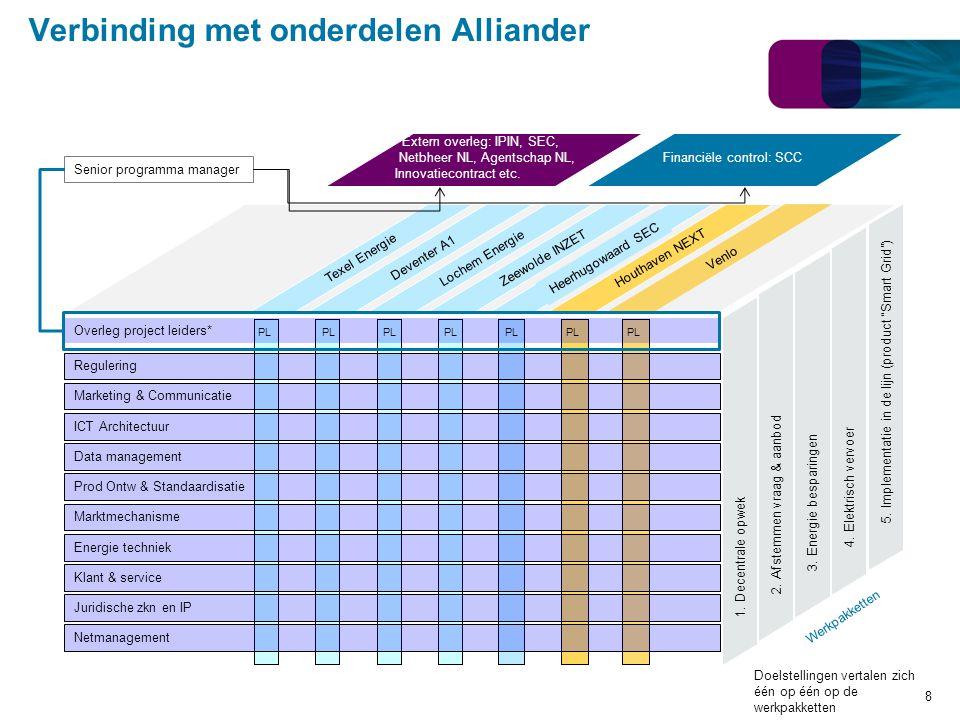 Verbinding met onderdelen Alliander Klant & service Regulering Marketing & Communicatie ICT Architectuur Data management Prod Ontw & Standaardisatie M