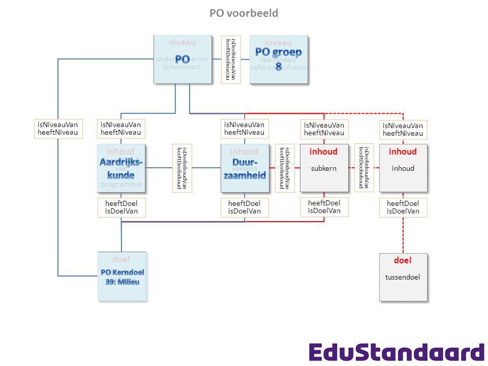 PO voorbeeld niveau onderwijssector schoolsoort niveau onderwijssector schoolsoort inhoud vakkern inhoud vakkern inhoud leergebied vak thema programma