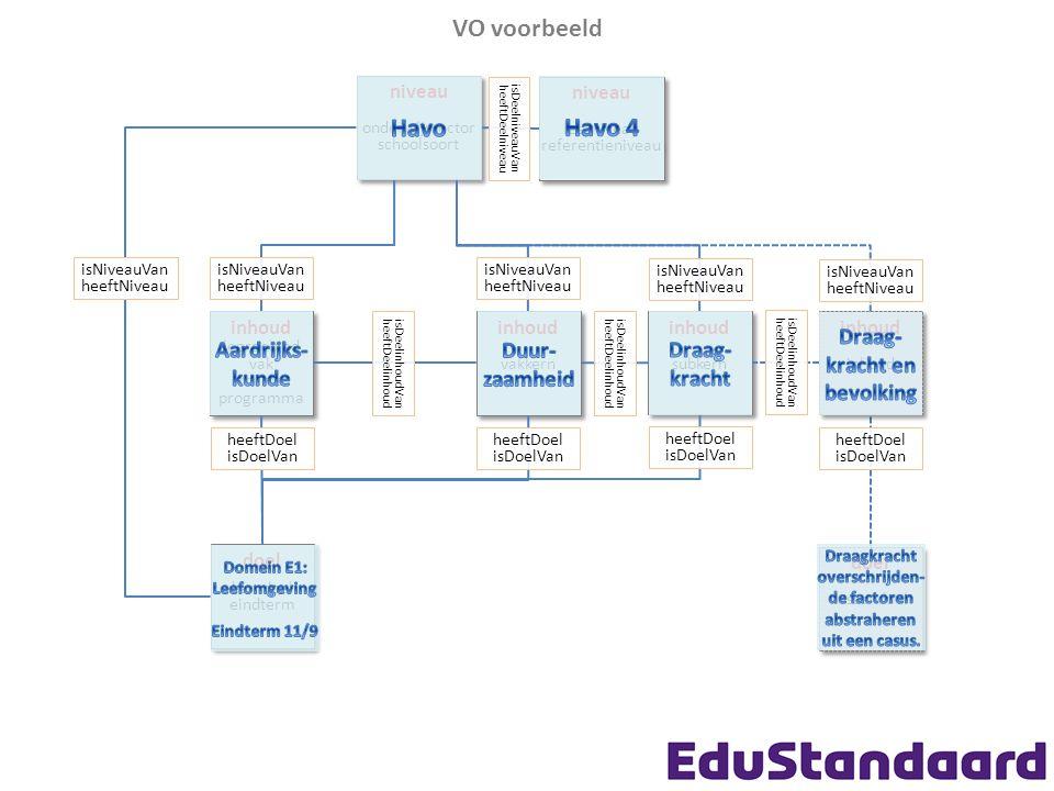 VO voorbeeld niveau onderwijssector schoolsoort niveau onderwijssector schoolsoort inhoud vakkern inhoud vakkern inhoud leergebied vak thema programma
