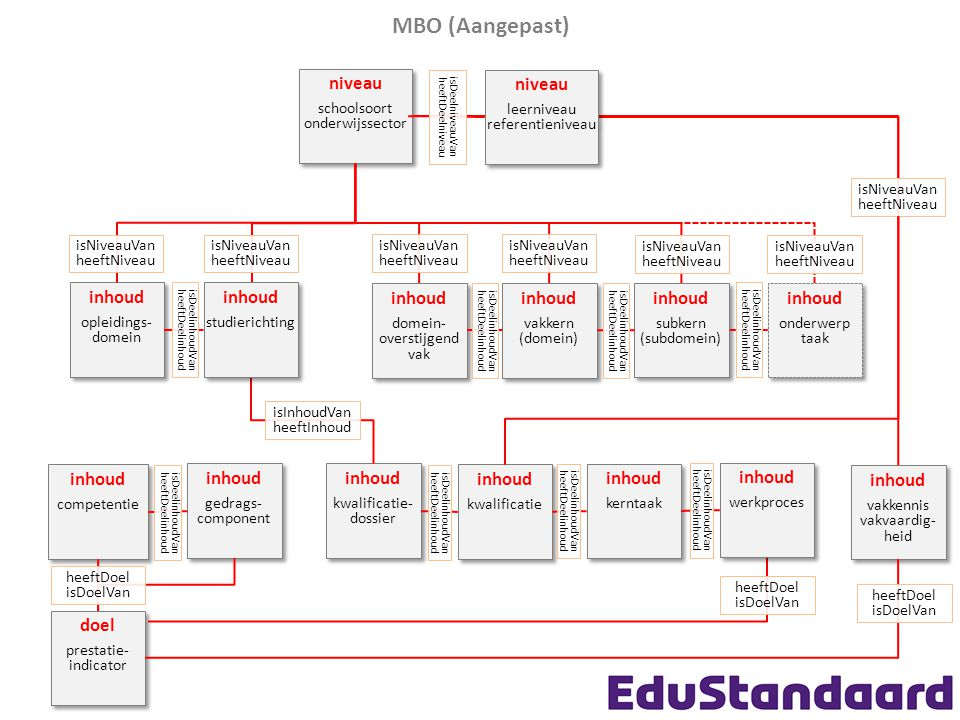 MBO voorbeeld domeinoverstijgend vak niveau schoolsoort onderwijssector niveau schoolsoort onderwijssector inhoud vakkern (domein) inhoud vakkern (domein) inhoud vakkennis vakvaardig- heid inhoud vakkennis vakvaardig- heid inhoud subkern (subdomein) inhoud subkern (subdomein) inhoud onderwerp taak inhoud onderwerp taak isDeelinhoudVan heeftDeelinhoud isDeelinhoudVan heeftDeelinhoud isNiveauVan heeftNiveau inhoud competentie inhoud competentie inhoud gedrags- component inhoud gedrags- component inhoud kwalificatie- dossier inhoud kwalificatie- dossier isDeelinhoudVan heeftDeelinhoud isNiveauVan heeftNiveau doel prestatie- indicator doel prestatie- indicator heeftDoel isDoelVan inhoud domein- overstijgend vak inhoud domein- overstijgend vak isDeelinhoudVan heeftDeelinhoud inhoud opleidings- domein inhoud opleidings- domein heeftDoel isDoelVan isNiveauVan heeftNiveau inhoud kwalificatie inhoud kwalificatie isDeelinhoudVan heeftDeelinhoud inhoud kerntaak inhoud kerntaak isDeelinhoudVan heeftDeelinhoud inhoud werkproces inhoud werkproces isDeelinhoudVan heeftDeelinhoud inhoud studierichting inhoud studierichting isNiveauVan heeftNiveau isDeelinhoudVan heeftDeelinhoud niveau leerniveau referentieniveau niveau leerniveau referentieniveau isDeelniveauVan heeftDeelniveau isInhoudVan heeftInhoud heeftDoel isDoelVan isNiveauVan heeftNiveau isNiveauVan heeftNiveau isNiveauVan heeftNiveau