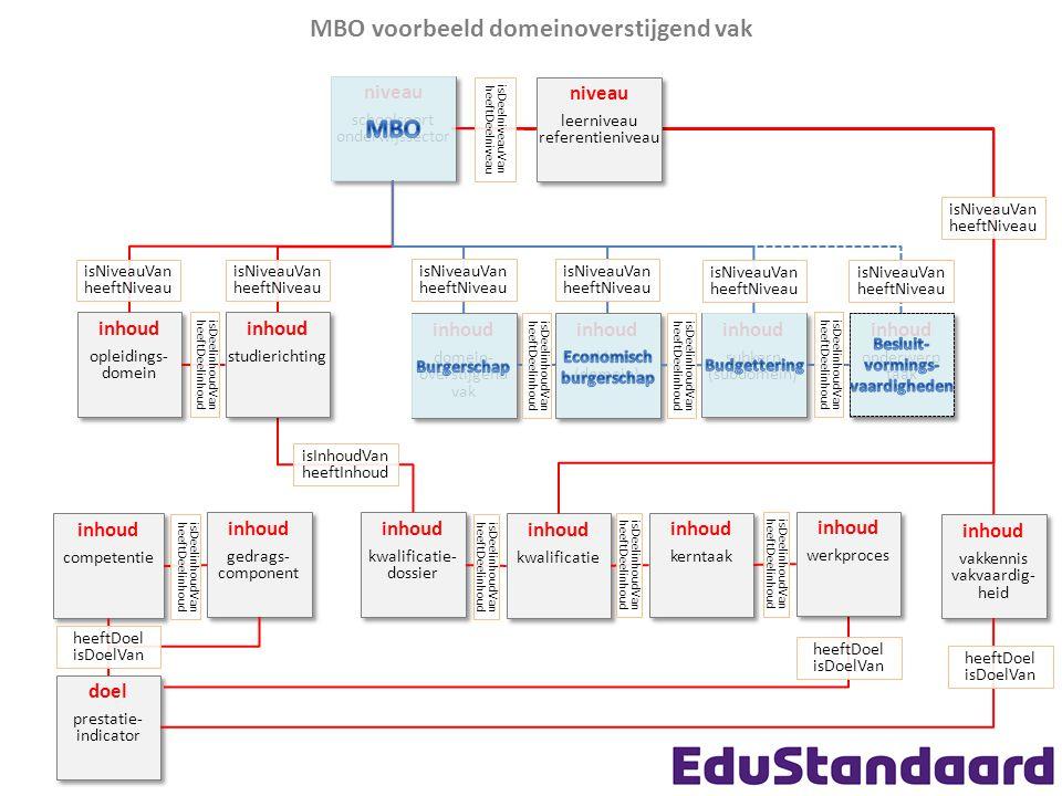 MBO voorbeeld kwalificatiedossier niveau schoolsoort onderwijssector niveau schoolsoort onderwijssector inhoud vakkern (domein) inhoud vakkern (domein) inhoud vakkennis vakvaardig- heid inhoud vakkennis vakvaardig- heid isNiveauVan heeftNiveau inhoud subkern (subdomein) inhoud subkern (subdomein) inhoud onderwerp taak inhoud onderwerp taak isDeelinhoudVan heeftDeelinhoud isDeelinhoudVan heeftDeelinhoud isNiveauVan heeftNiveau isNiveauVan heeftNiveau inhoud competentie inhoud competentie inhoud gedrags- component inhoud gedrags- component inhoud kwalificatie- dossier inhoud kwalificatie- dossier isDeelinhoudVan heeftDeelinhoud isNiveauVan heeftNiveau doel prestatie- indicator doel prestatie- indicator heeftDoel isDoelVan inhoud domein- overstijgend vak inhoud domein- overstijgend vak isDeelinhoudVan heeftDeelinhoud inhoud opleidings- domein inhoud opleidings- domein heeftDoel isDoelVan isNiveauVan heeftNiveau isNiveauVan heeftNiveau inhoud kwalificatie inhoud kwalificatie isDeelinhoudVan heeftDeelinhoud inhoud kerntaak inhoud kerntaak isDeelinhoudVan heeftDeelinhoud inhoud werkproces inhoud werkproces isDeelinhoudVan heeftDeelinhoud inhoud studierichting inhoud studierichting isNiveauVan heeftNiveau isDeelinhoudVan heeftDeelinhoud niveau leerniveau referentieniveau niveau leerniveau referentieniveau isDeelniveauVan heeftDeelniveau isInhoudVan heeftInhoud heeftDoel isDoelVan