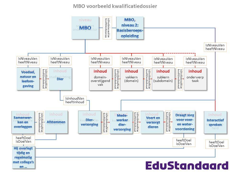 MBO voorbeeld kwalificatiedossier niveau schoolsoort onderwijssector niveau schoolsoort onderwijssector inhoud vakkern (domein) inhoud vakkern (domein