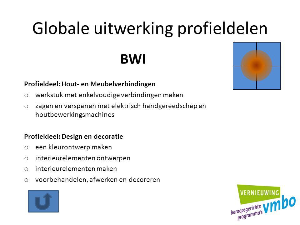 Globale uitwerking profieldelen Profieldeel: Hout- en Meubelverbindingen o werkstuk met enkelvoudige verbindingen maken o zagen en verspanen met elekt
