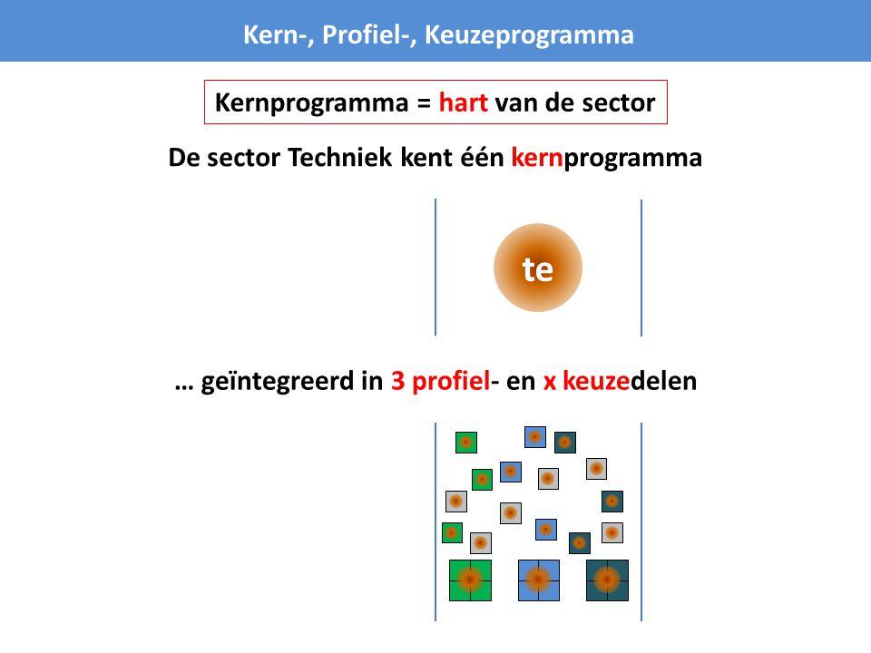 te Kern-, Profiel-, Keuzeprogramma De sector Techniek kent één kernprogramma … geïntegreerd in 3 profiel- en x keuzedelen Kernprogramma = hart van de