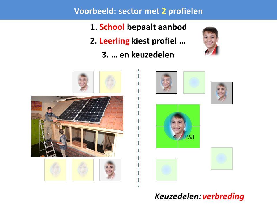 BWI Voorbeeld: sector met 2 profielen 1. School bepaalt aanbod 2. Leerling kiest profiel … 3. … en keuzedelen Keuzedelen: verbreding