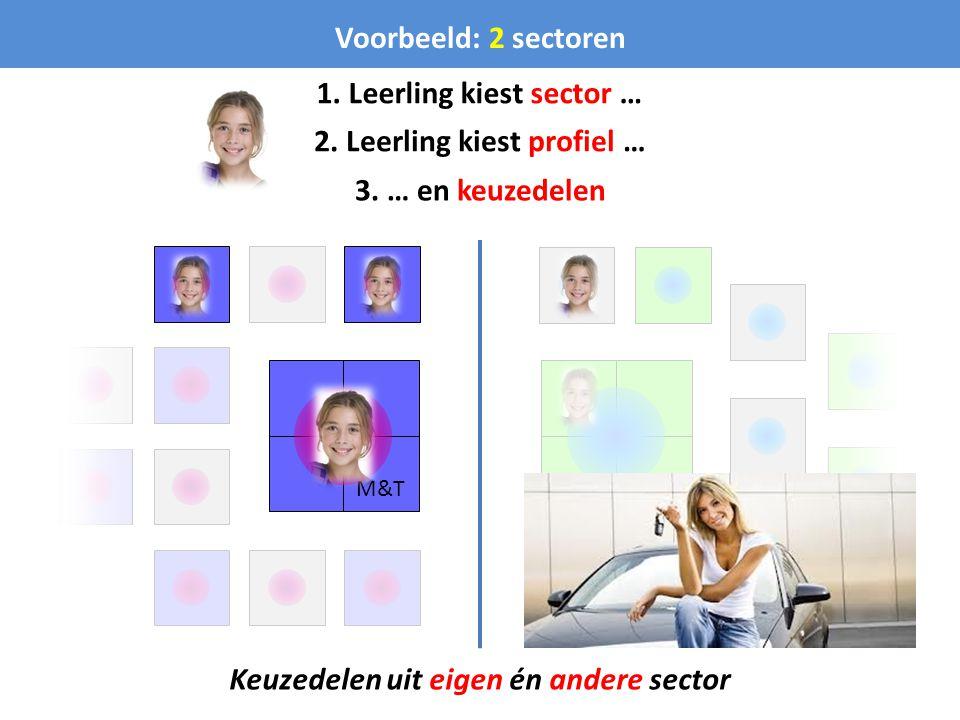 M&T Voorbeeld: 2 sectoren Keuzedelen uit eigen én andere sector 1. Leerling kiest sector … 2. Leerling kiest profiel … 3. … en keuzedelen