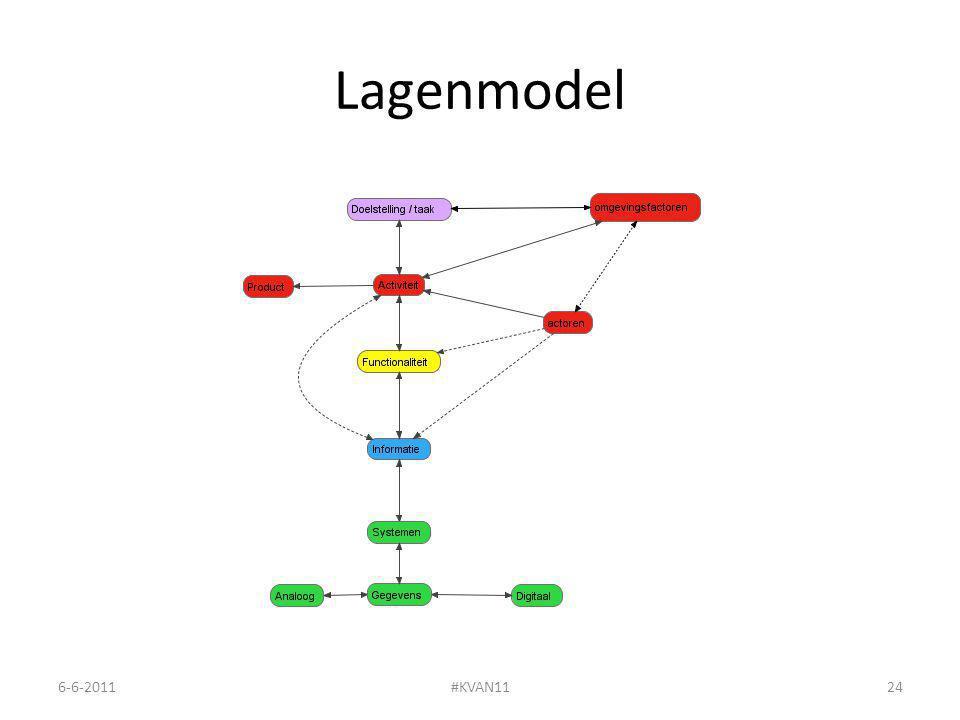 Lagenmodel 6-6-2011#KVAN1124
