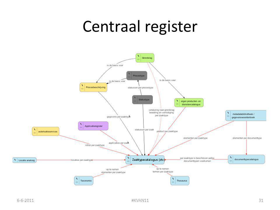 Centraal register 6-6-2011#KVAN1131