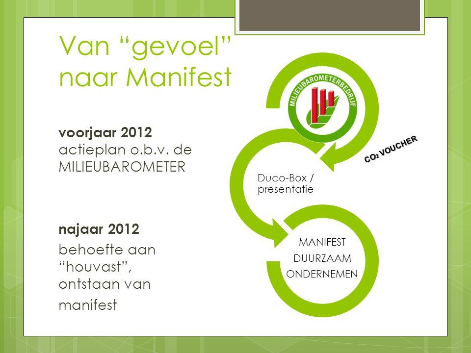 Duco-Box / presentatie MANIFEST DUURZAAM ONDERNEMEN Van gevoel naar Manifest voorjaar 2012 actieplan o.b.v.