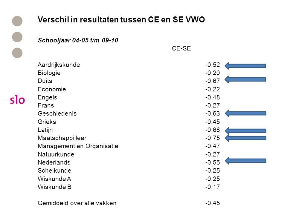 Verschil in resultaten tussen CE en SE VWO Schooljaar 04-05 t/m 09-10 CE-SE Aardrijkskunde-0,52 Biologie-0,20 Duits-0,67 Economie-0,22 Engels-0,48 Frans-0,27 Geschiedenis-0,63 Grieks-0,45 Latijn-0,68 Maatschappijleer-0,75 Management en Organisatie-0,47 Natuurkunde-0,27 Nederlands-0,55 Scheikunde-0,25 Wiskunde A-0,25 Wiskunde B-0,17 Gemiddeld over alle vakken-0,45