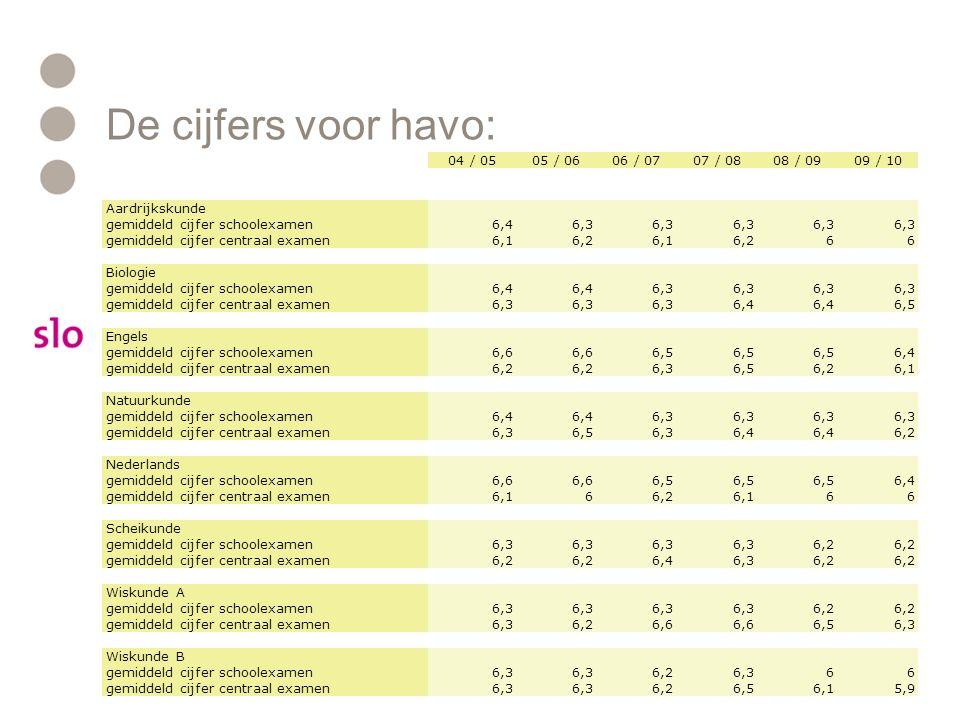 De cijfers voor havo: 04 / 0505 / 0606 / 0707 / 0808 / 0909 / 10 Aardrijkskunde gemiddeld cijfer schoolexamen6,46,3 gemiddeld cijfer centraal examen6,16,26,16,266 Biologie gemiddeld cijfer schoolexamen6,4 6,3 gemiddeld cijfer centraal examen6,3 6,4 6,5 Engels gemiddeld cijfer schoolexamen6,6 6,5 6,4 gemiddeld cijfer centraal examen6,2 6,36,56,26,1 Natuurkunde gemiddeld cijfer schoolexamen6,4 6,3 gemiddeld cijfer centraal examen6,36,56,36,4 6,2 Nederlands gemiddeld cijfer schoolexamen6,6 6,5 6,4 gemiddeld cijfer centraal examen6,166,26,166 Scheikunde gemiddeld cijfer schoolexamen6,3 6,2 gemiddeld cijfer centraal examen6,2 6,46,36,2 Wiskunde A gemiddeld cijfer schoolexamen6,3 6,2 gemiddeld cijfer centraal examen6,36,26,6 6,56,3 Wiskunde B gemiddeld cijfer schoolexamen6,3 6,26,366 gemiddeld cijfer centraal examen6,3 6,26,56,15,9