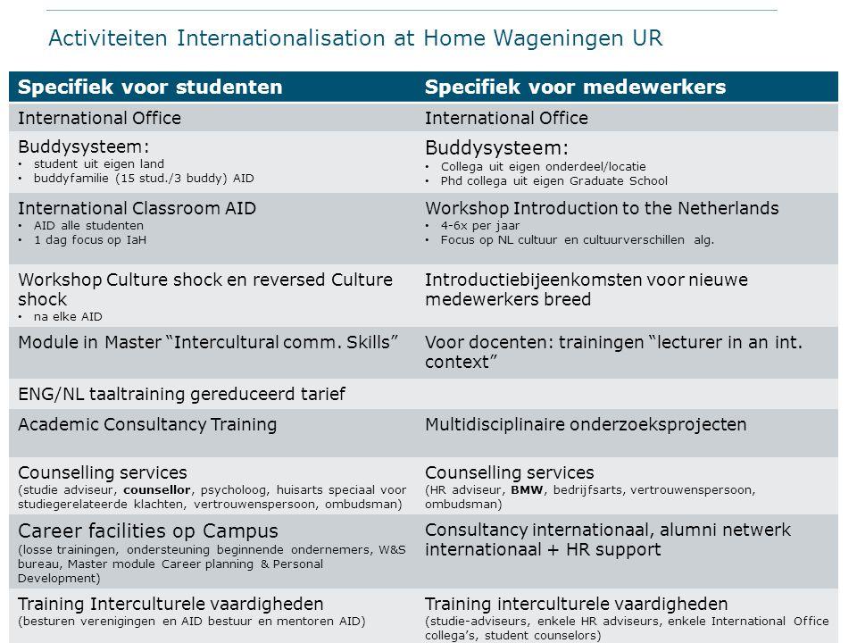 Activiteiten Internationalisation at Home Wageningen UR Specifiek voor studentenSpecifiek voor medewerkers International Office Buddysysteem: student
