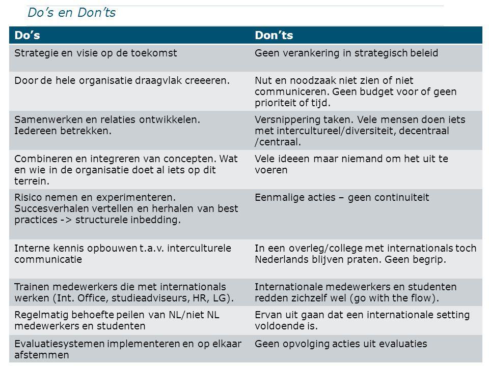 Do's en Don'ts Do'sDon'ts Strategie en visie op de toekomstGeen verankering in strategisch beleid Door de hele organisatie draagvlak creeeren.Nut en n
