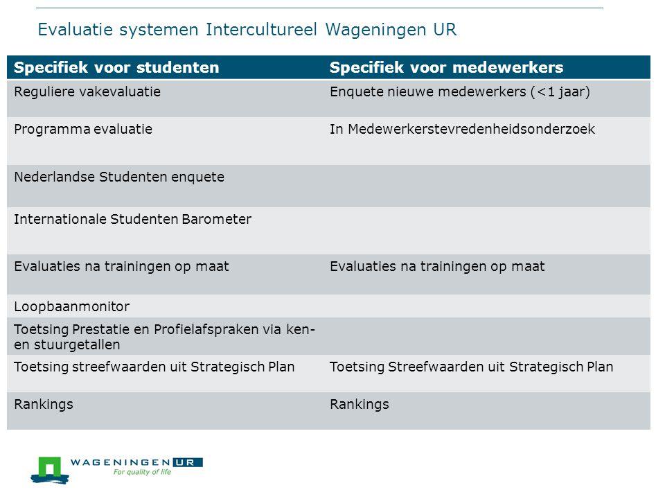 Evaluatie systemen Intercultureel Wageningen UR Internationalisation at Home Wageningen UR Specifiek voor studentenSpecifiek voor medewerkers Regulier