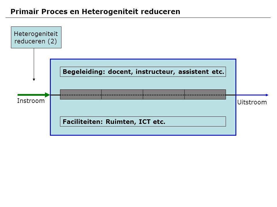 Instroom Uitstroom Primair Proces en Heterogeniteit reduceren Faciliteiten: Ruimten, ICT etc.