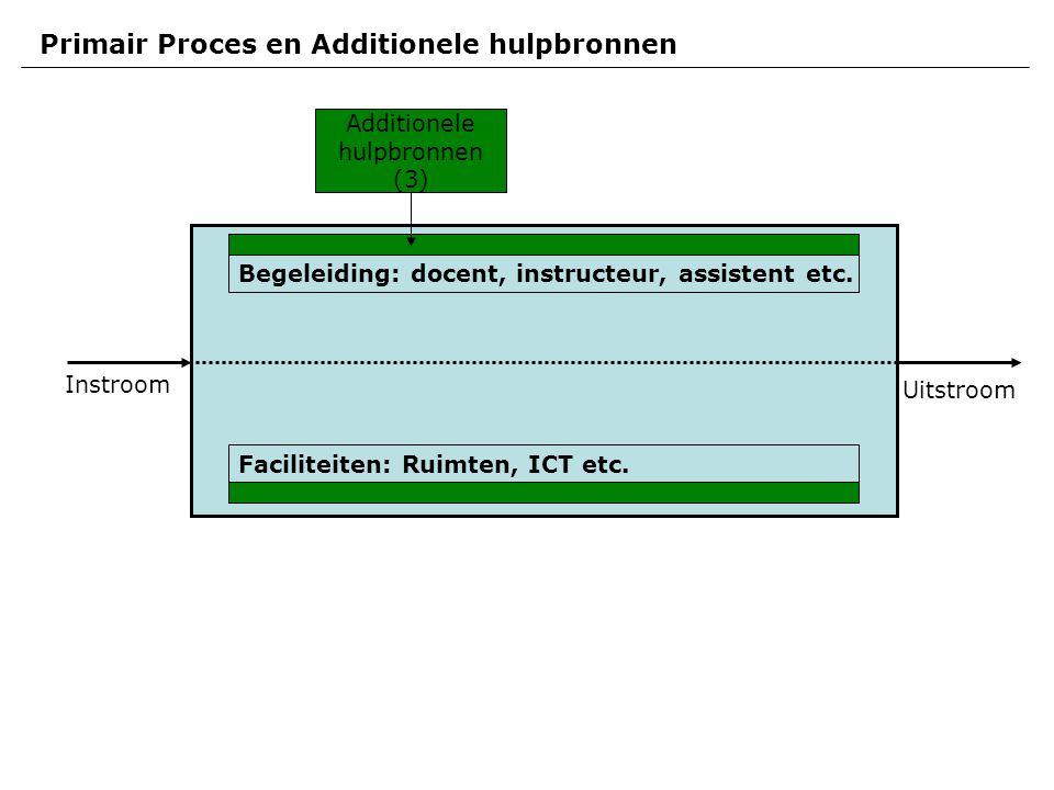 Instroom Uitstroom Primair Proces en Additionele hulpbronnen Faciliteiten: Ruimten, ICT etc.