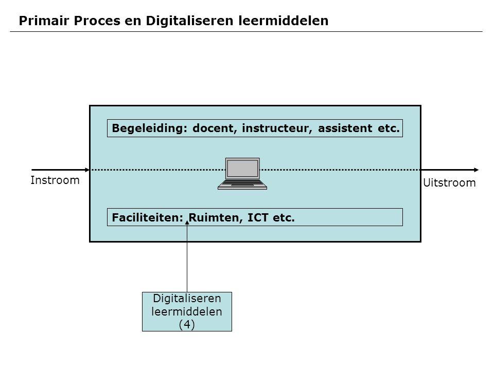 Instroom Uitstroom Primair Proces en Digitaliseren leermiddelen Faciliteiten: Ruimten, ICT etc.