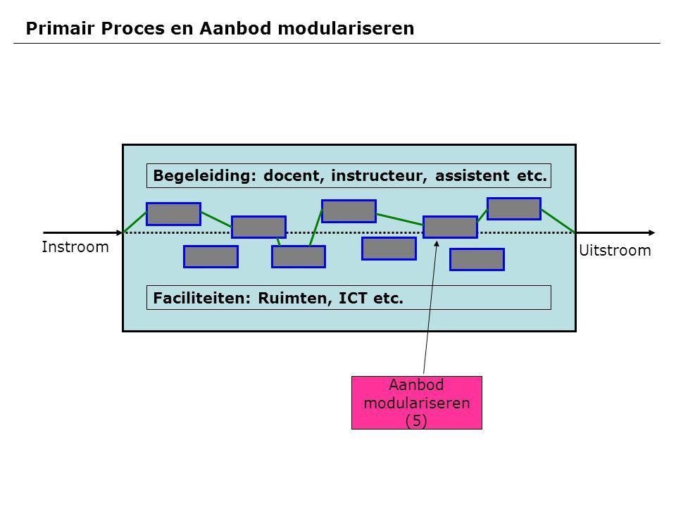 Instroom Uitstroom Primair Proces en Aanbod modulariseren Faciliteiten: Ruimten, ICT etc.