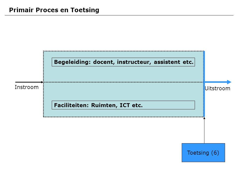 Instroom Uitstroom Primair Proces en Toetsing Faciliteiten: Ruimten, ICT etc.