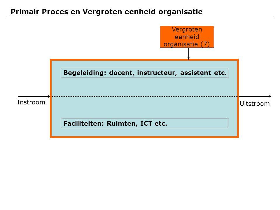 Instroom Uitstroom Primair Proces en Vergroten eenheid organisatie Vergroten eenheid organisatie (7) Faciliteiten: Ruimten, ICT etc.