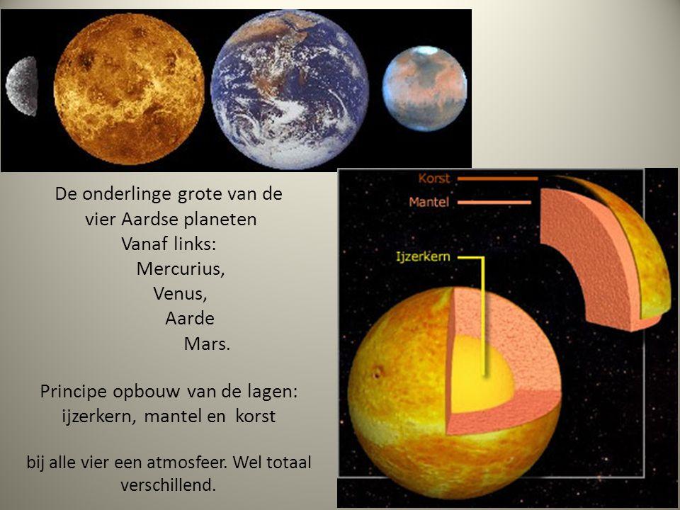 De onderlinge grote van de vier Aardse planeten Vanaf links: Mercurius, Venus, Aarde Mars. Principe opbouw van de lagen: ijzerkern, mantel en korst bi
