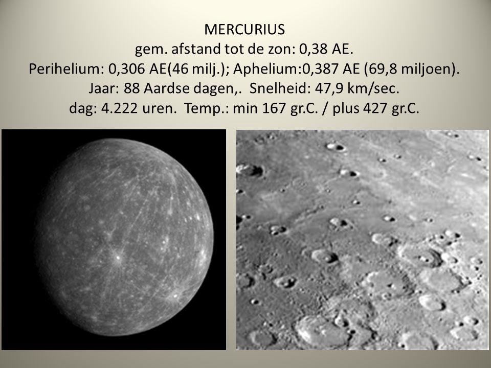 MERCURIUS gem. afstand tot de zon: 0,38 AE. Perihelium: 0,306 AE(46 milj.); Aphelium:0,387 AE (69,8 miljoen). Jaar: 88 Aardse dagen,. Snelheid: 47,9 k