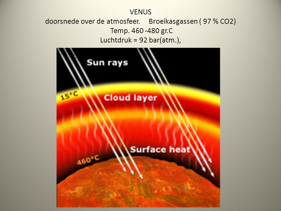VENUS doorsnede over de atmosfeer. Broeikasgassen ( 97 % CO2) Temp. 460 -480 gr.C Luchtdruk = 92 bar(atm.),