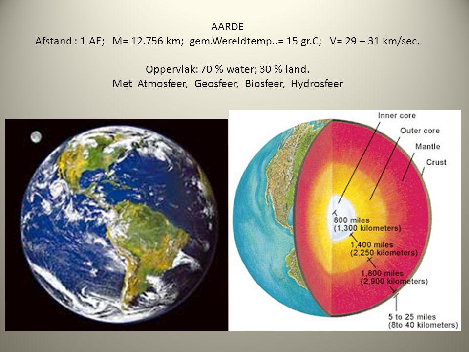 AARDE Afstand : 1 AE; M= 12.756 km; gem.Wereldtemp..= 15 gr.C; V= 29 – 31 km/sec. Oppervlak: 70 % water; 30 % land. Met Atmosfeer, Geosfeer, Biosfeer,