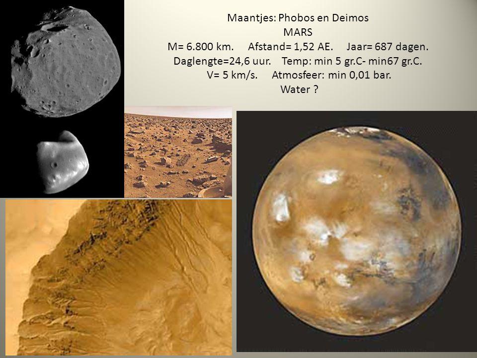 Maantjes: Phobos en Deimos MARS M= 6.800 km. Afstand= 1,52 AE. Jaar= 687 dagen. Daglengte=24,6 uur. Temp: min 5 gr.C- min67 gr.C. V= 5 km/s. Atmosfeer