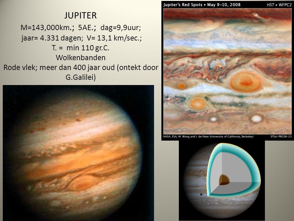 JUPITER M=143,000km.; 5AE.; dag=9,9uur; jaar= 4.331 dagen; V= 13,1 km/sec.; T. = min 110 gr.C. Wolkenbanden Rode vlek; meer dan 400 jaar oud (ontekt d