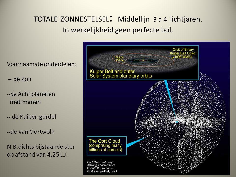 TOTALE ZONNESTELSEL : Middellijn 3 a 4 lichtjaren. In werkelijkheid geen perfecte bol. Voornaamste onderdelen : -- de Zon --de Acht planeten met manen