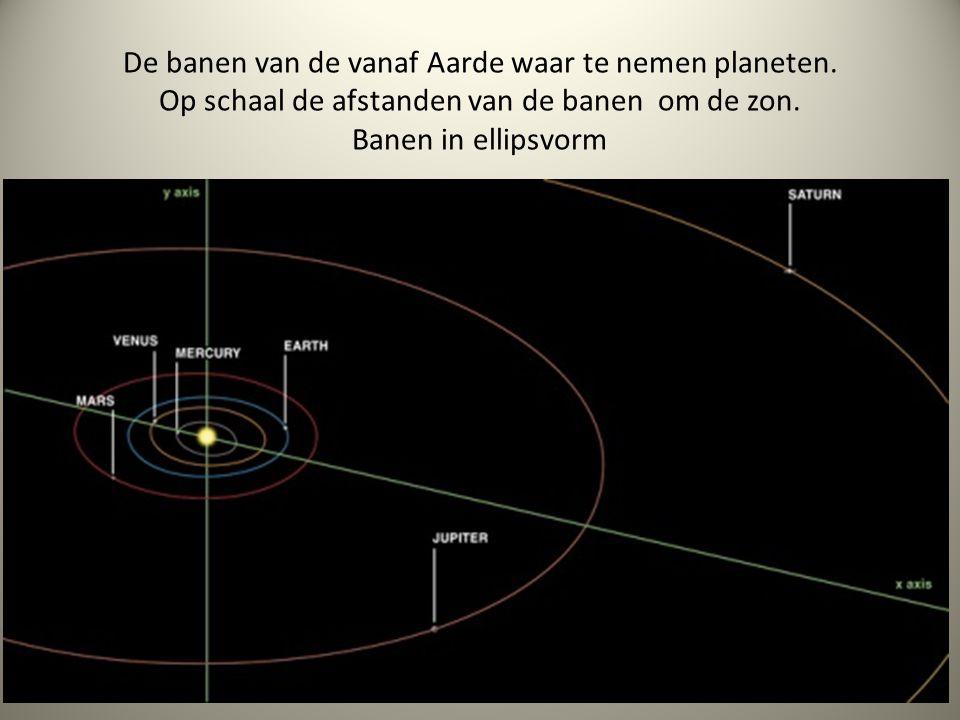 De banen van de vanaf Aarde waar te nemen planeten. Op schaal de afstanden van de banen om de zon. Banen in ellipsvorm