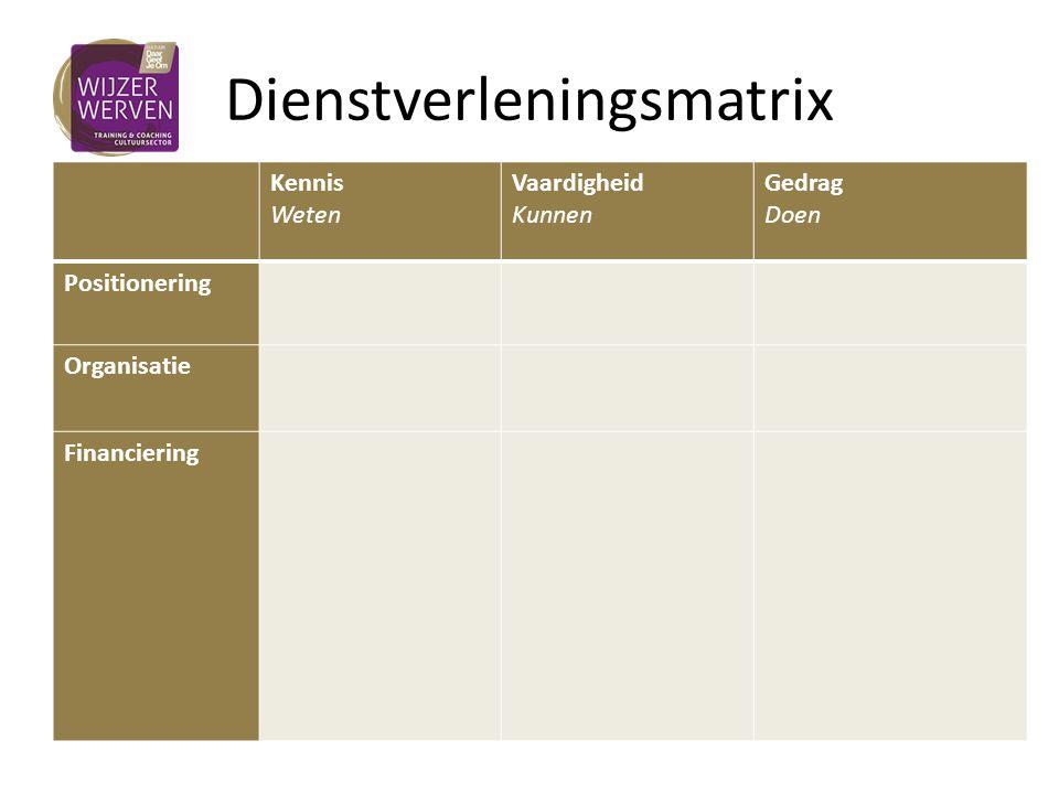 Dienstverleningsmatrix Kennis Weten Vaardigheid Kunnen Gedrag Doen Positionering 6 instellingen Organisatie 24 instellingen Financiering 27 instellingen