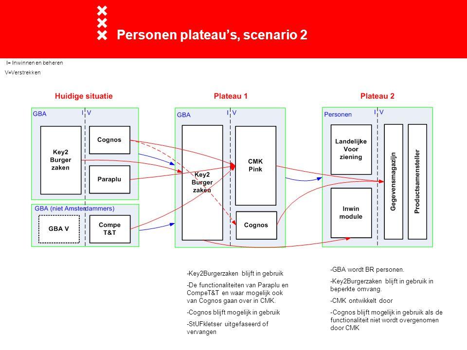 Personen plateau's, scenario 2 -GBA wordt BR personen.