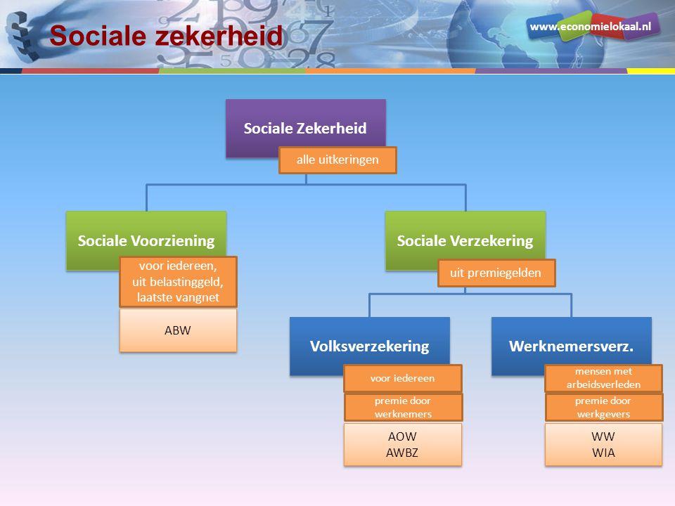 www.economielokaal.nl Sociale zekerheid Sociale Zekerheid Sociale Voorziening Sociale Verzekering Volksverzekering Werknemersverz.