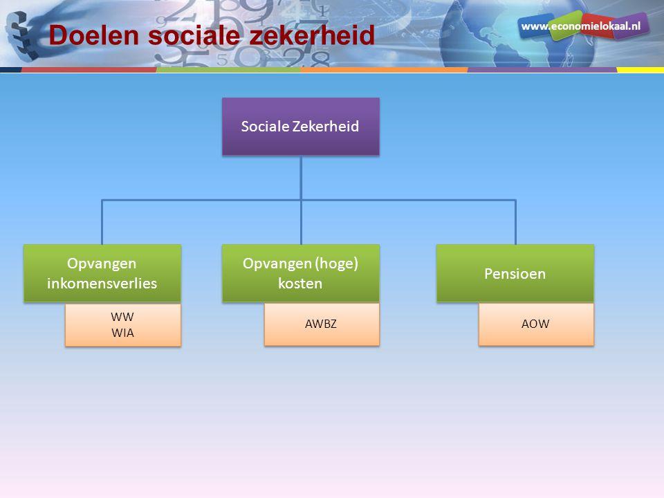 www.economielokaal.nl Doelen sociale zekerheid Sociale Zekerheid Opvangen inkomensverlies Opvangen (hoge) kosten Pensioen WW WIA WW WIA AWBZ AOW