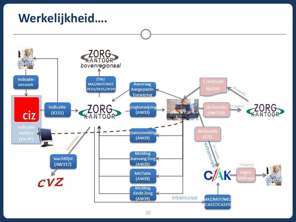 10 Werkelijkheid…. Indicatie stellers (via AF) Indicatie stellers (via AF) ZTW/ MAZ/MUT/MEZ (ZK33/ZK35/ZK39) ZTW/ MAZ/MUT/MEZ (ZK33/ZK35/ZK39) bovenre