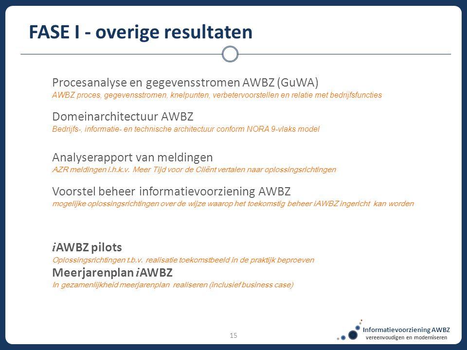 Informatievoorziening AWBZ vereenvoudigen en moderniseren 15 FASE I - overige resultaten Procesanalyse en gegevensstromen AWBZ (GuWA) AWBZ proces, geg