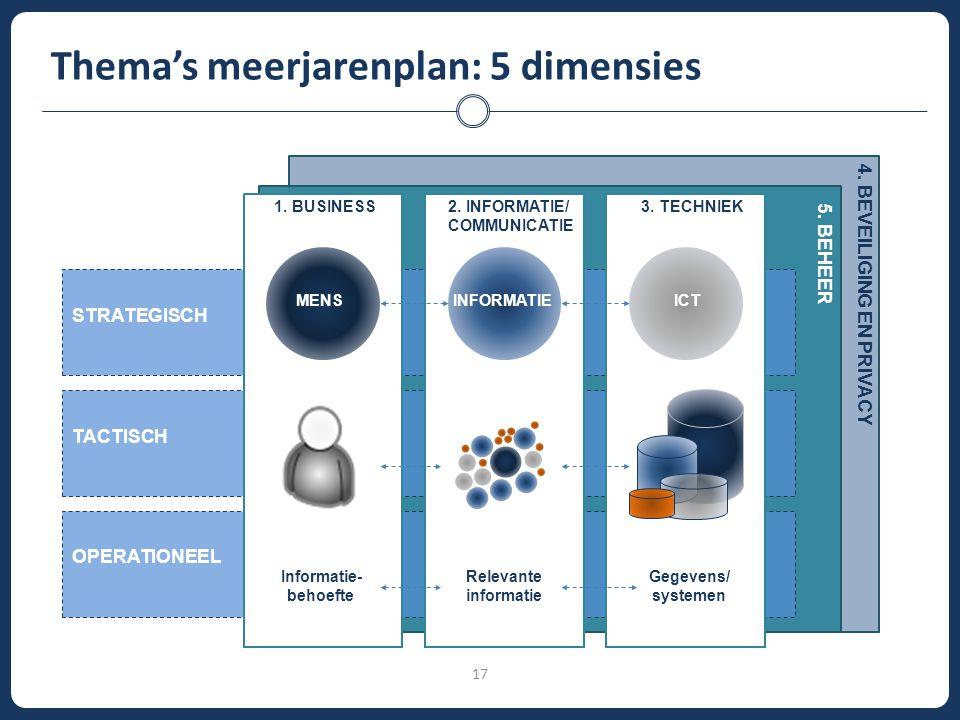 Thema's meerjarenplan: 5 dimensies 17 BEDRIJFS STRATEGIE STRATEGISCH TACTISCH OPERATIONEEL ONTWERPEN Bedrijfsvoering PLANNEN Bedrijfsvoering PROCES Be