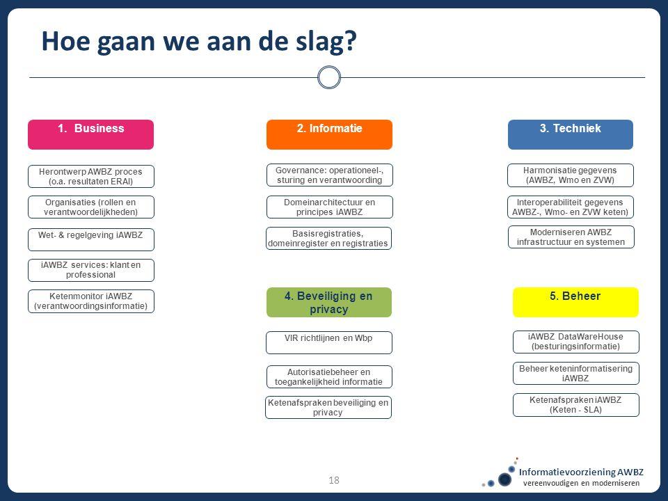 Informatievoorziening AWBZ vereenvoudigen en moderniseren 18 Hoe gaan we aan de slag? 3. Techniek1.Business Basisregistraties, domeinregister en regis