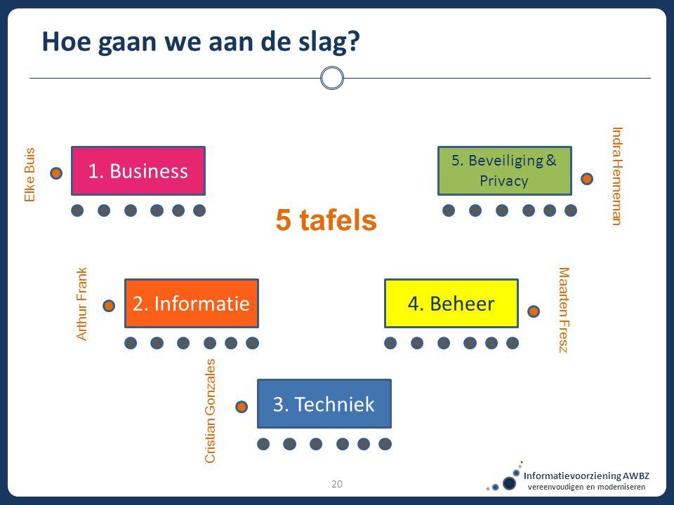 Informatievoorziening AWBZ vereenvoudigen en moderniseren 20 Hoe gaan we aan de slag? 1. Business 2. Informatie 5. Beveiliging & Privacy 4. Beheer 3.
